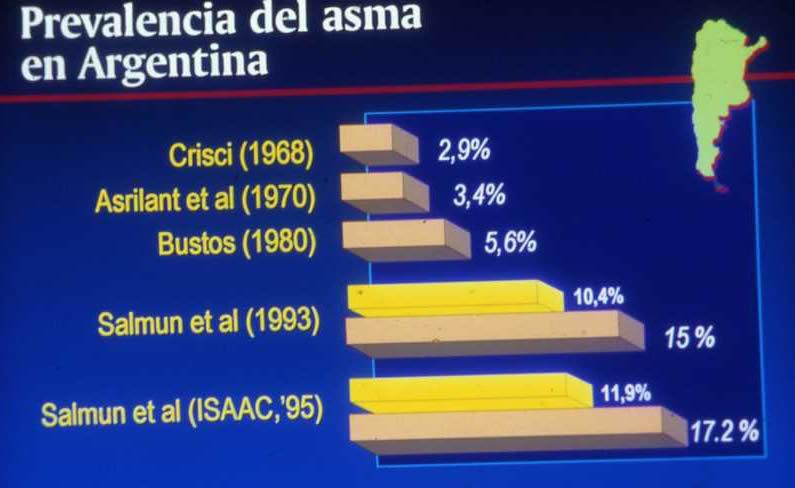 Prevalencia del asma en Argentina