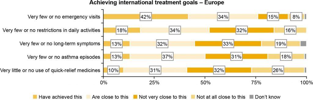 Porcentaje de pacientes con asma grave que logran los objetivos de tratamiento internacionales