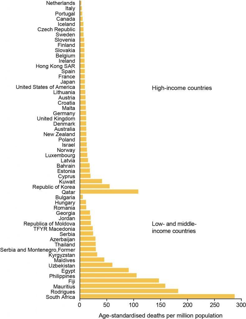 Tasas de mortalidad del asma normalizada por edad 2001-2010
