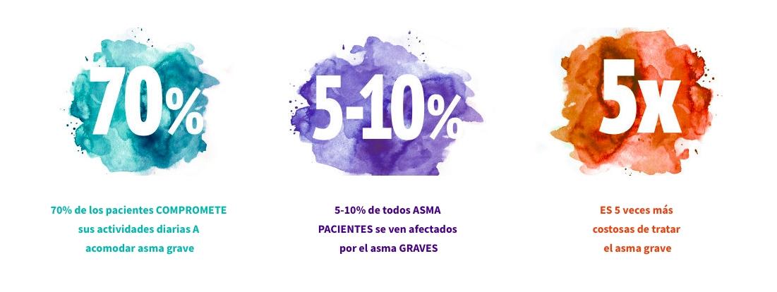 El 70% de los pacientes no pueden realizar sus actividades diarias. El 5-10% de todos los PACIENTES se ven afectados por el Asma Grave. El costo del tratamiento del paciente con Asma Grave es 5 veces mayor que el tratamiento del paciente con Asma Leve o Moderada.